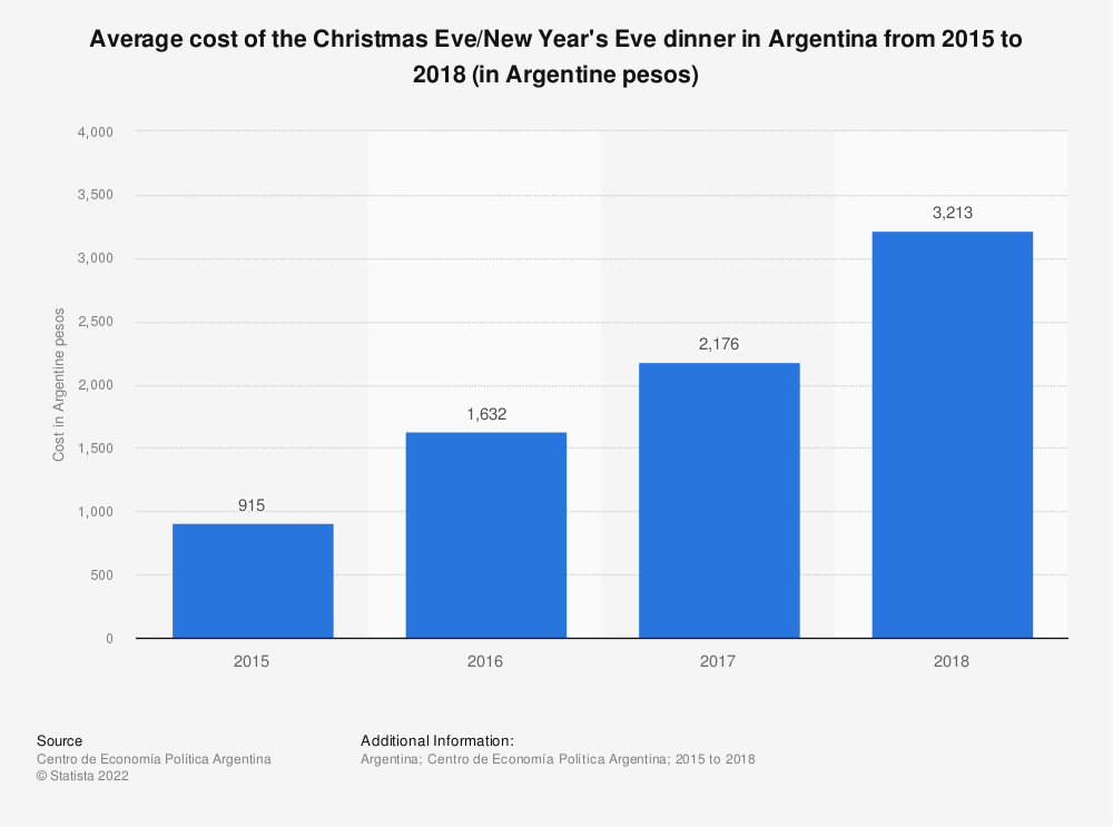 Statistic: Average cost of the Christmas Eve/New Year's Eve dinner in Argentina from 2015 to 2018 (in Argentine pesos)   Statista