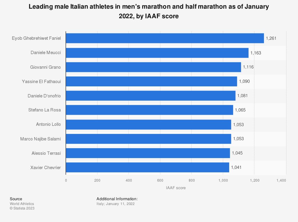 Statistic: Leading male Italian athletes in men's marathon and half marathon as of December 2020, by IAAF score   Statista