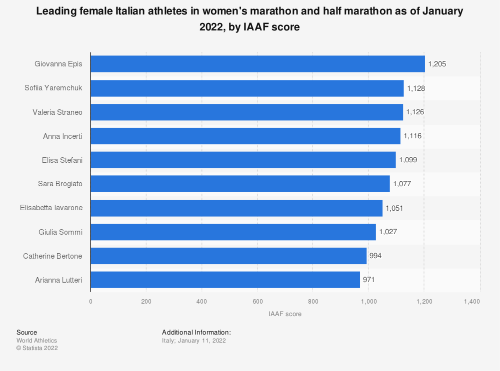 Statistic: Leading female Italian athletes in women's marathon and half marathon as of December 2020, by IAAF score | Statista