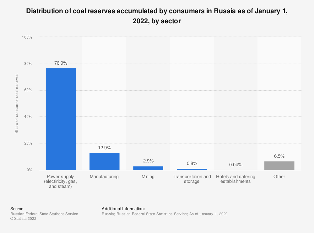 Statistic: Distribution of coal reserves accumulated by consumers in Russia as of January 1, 2021, by type of activity | Statista