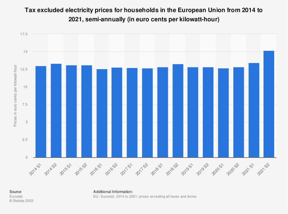Statistic: Tax excluded electricity prices for households in the European Union (EU-28) from 2014 to 2018, semi-annually (in euro cents per kilowatt-hour)  | Statista