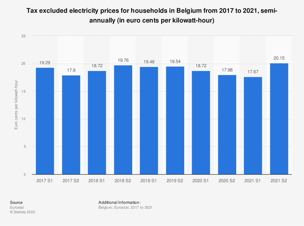 Statistic: Tax excluded electricity prices for households in Belgium from 2014 to 2018, semi-annually (in euro cents per kilowatt-hour)  | Statista