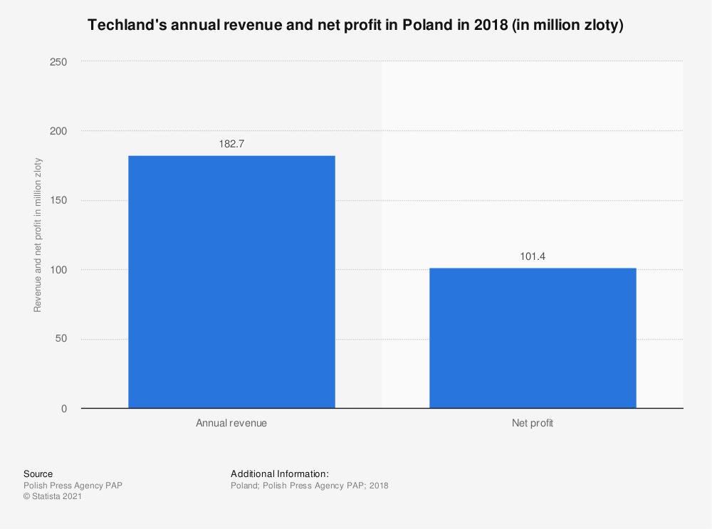 Statistic: Techland's annual revenue and net profit in Poland in 2018 (in million PLN) | Statista