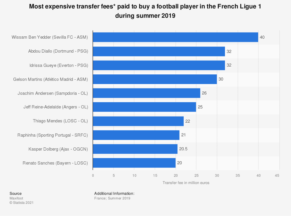 Statistic: Most expensive transfer fees* paid to buy a football player in the French Ligue 1 during summer 2019 | Statista
