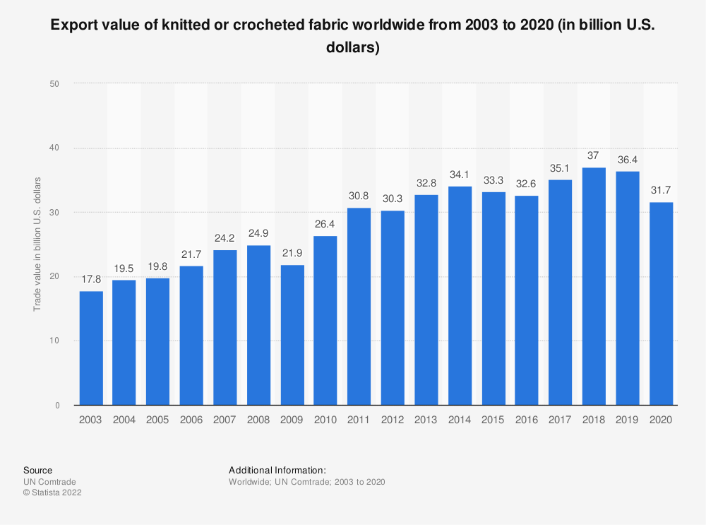 Statistic: Export value of knitted or crocheted fabric worldwide from 2003 to 2019 (in billion U.S. dollars)   Statista