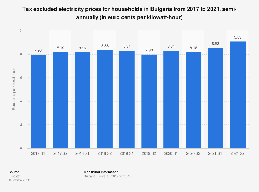 Statistic: Tax excluded electricity prices for households in Bulgaria from 2014 to 2018, semi-annually (in euro cents per kilowatt-hour)    Statista