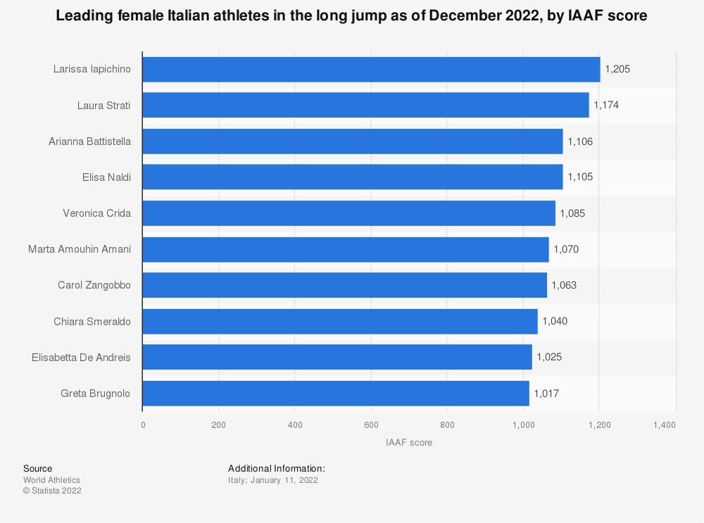 Statistic: Leading female Italian athletes in the long jump as of December 2020, by IAAF score | Statista