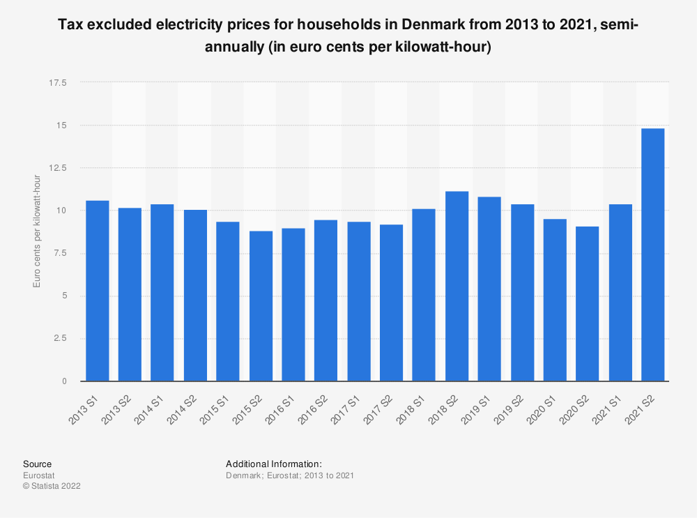 Statistic: Tax excluded electricity prices for households in Denmark from 2010 to 2018, semi-annually (in euro cents per kilowatt-hour)  | Statista