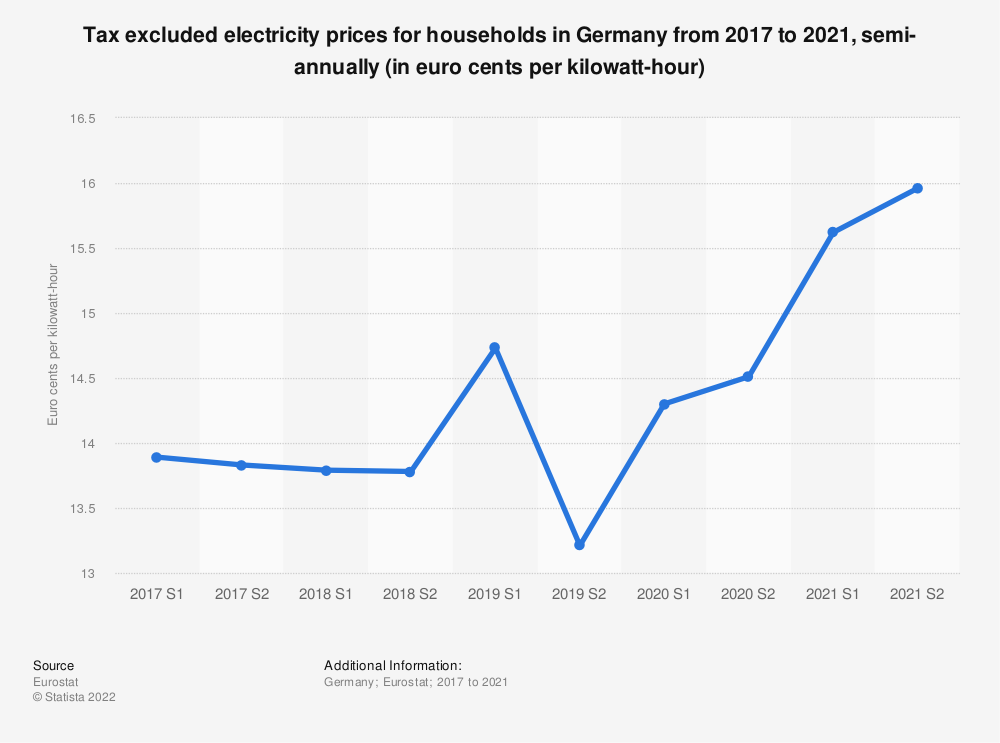 Statistic: Tax excluded electricity prices for households in Germany from 2014 to 2018, semi-annually (in euro cents per kilowatt-hour)  | Statista