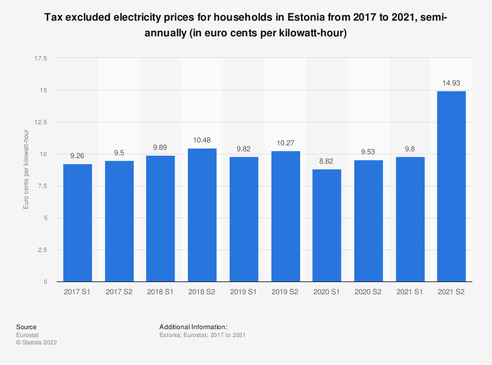 Statistic: Tax excluded electricity prices for households in Estonia from 2014 to 2018, semi-annually (in euro cents per kilowatt-hour)    Statista
