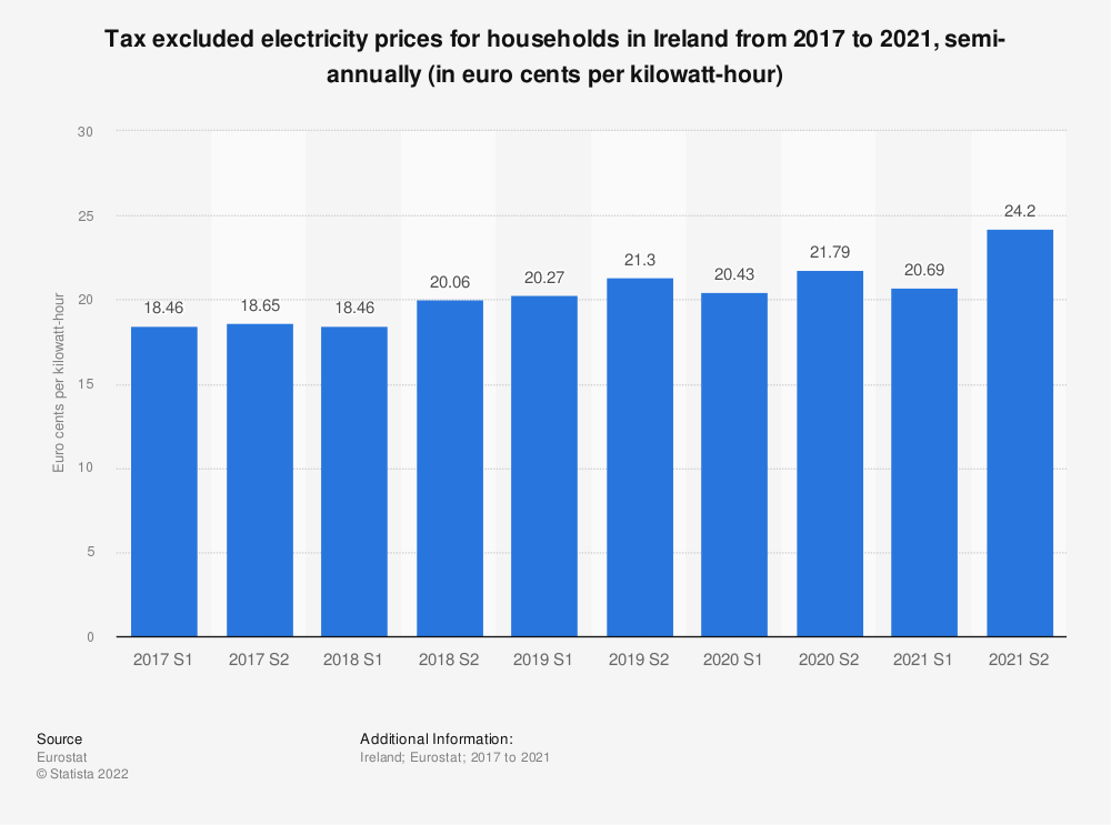Statistic: Tax excluded electricity prices for households in Ireland from 2014 to 2018, semi-annually (in euro cents per kilowatt-hour)  | Statista