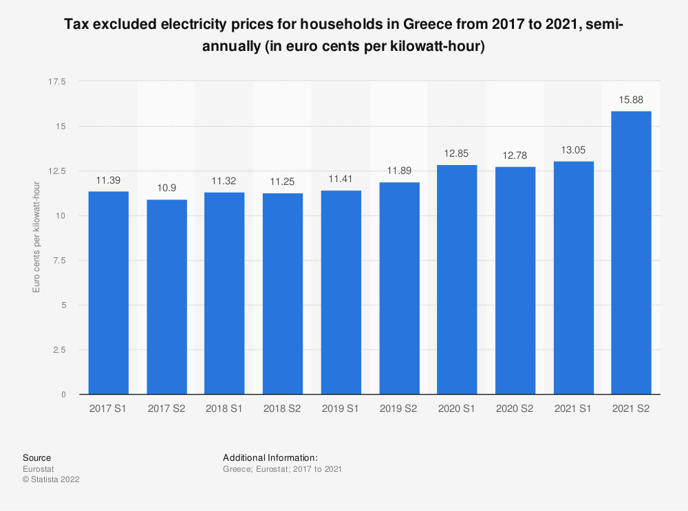 Statistic: Tax excluded electricity prices for households in Greece from 2014 to 2018, semi-annually (in euro cents per kilowatt-hour)    Statista