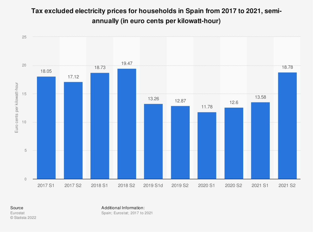 Statistic: Tax excluded electricity prices for households in Spain from 2014 to 2018, semi-annually (in euro cents per kilowatt-hour)    Statista