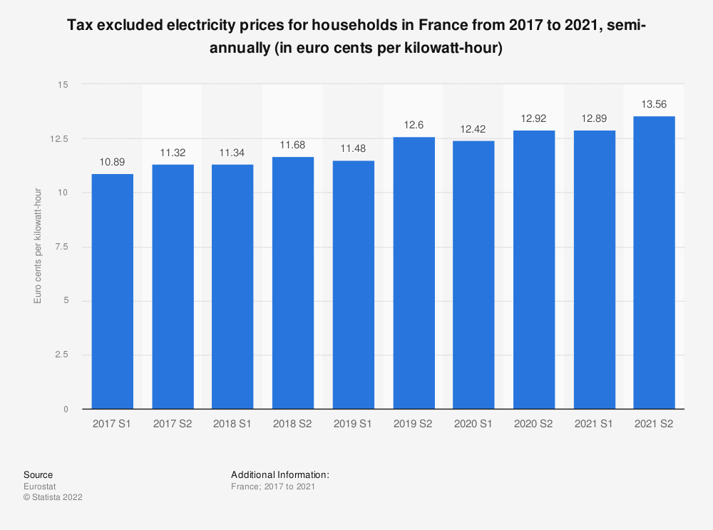 Statistic: Tax excluded electricity prices for households in France from 2014 to 2018, semi-annually (in euro cents per kilowatt-hour)  | Statista