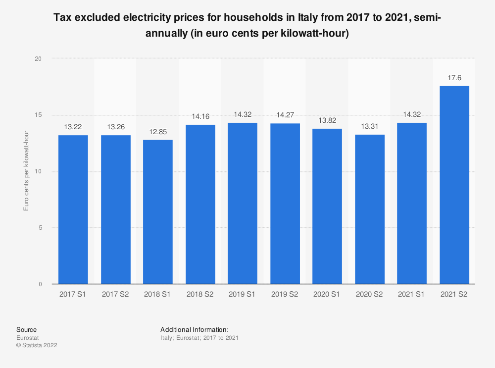 Statistic: Tax excluded electricity prices for households in Italy from 2014 to 2018, semi-annually (in euro cents per kilowatt-hour)    Statista