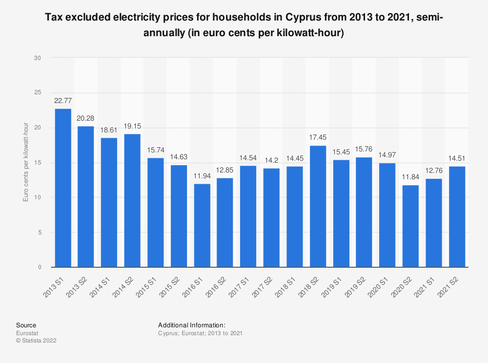 Statistic: Tax excluded electricity prices for households in Cyprus from 2010 to 2018, semi-annually (in euro cents per kilowatt-hour)    Statista