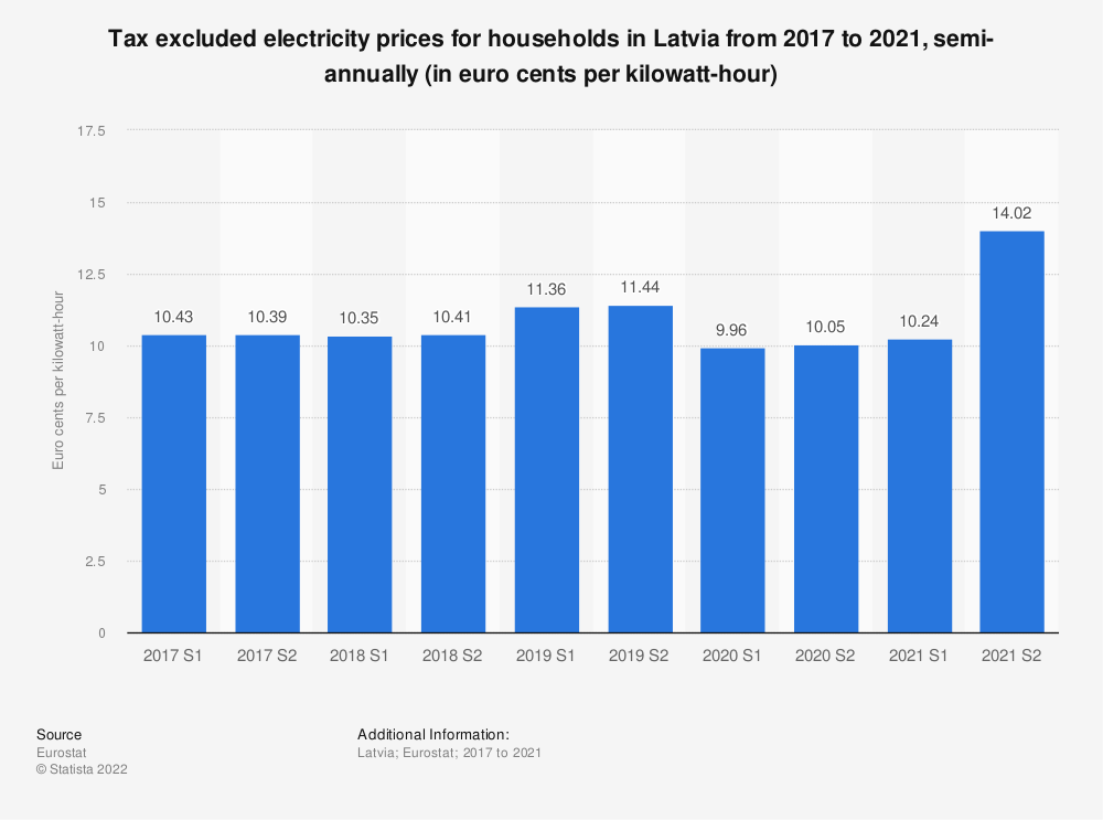 Statistic: Tax excluded electricity prices for households in Latvia from 2014 to 2018, semi-annually (in euro cents per kilowatt-hour)  | Statista