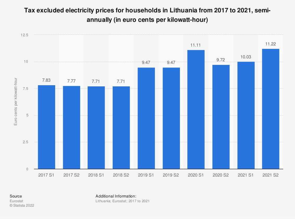 Statistic: Tax excluded electricity prices for households in Lithuania from 2014 to 2018, semi-annually (in euro cents per kilowatt-hour)  | Statista