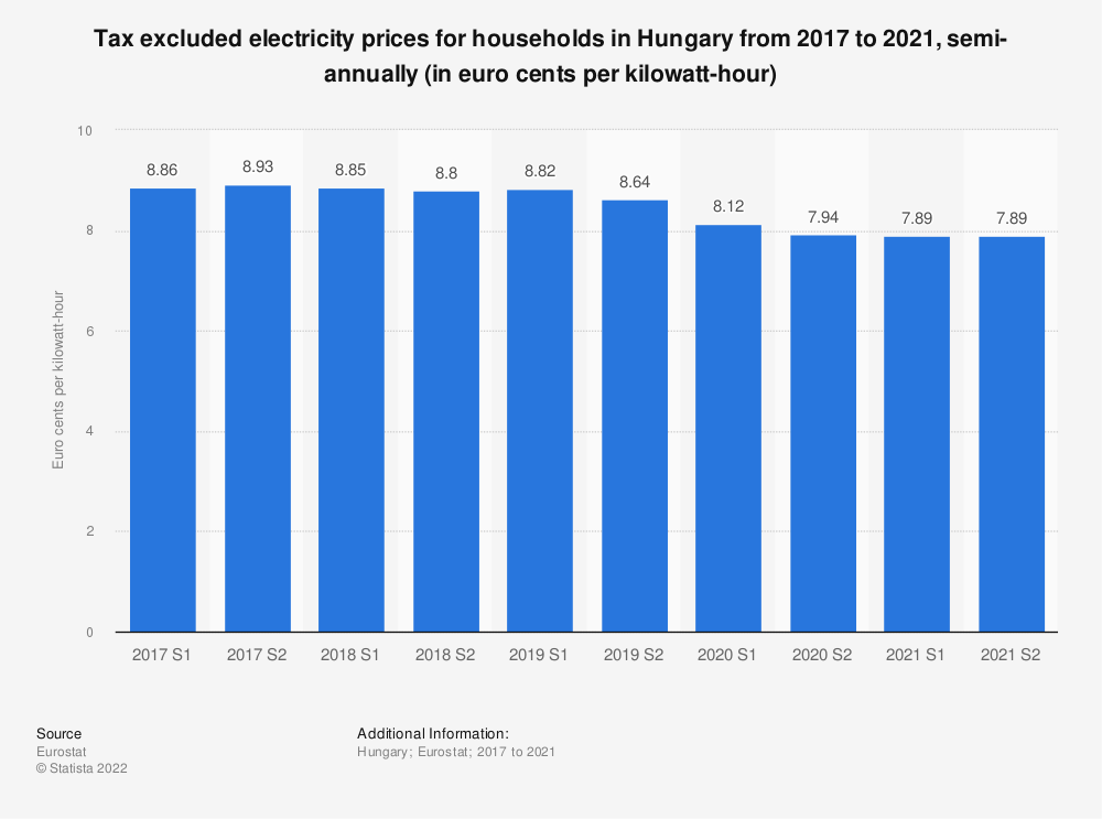 Statistic: Tax excluded electricity prices for households in Hungary from 2014 to 2018, semi-annually (in euro cents per kilowatt-hour)    Statista