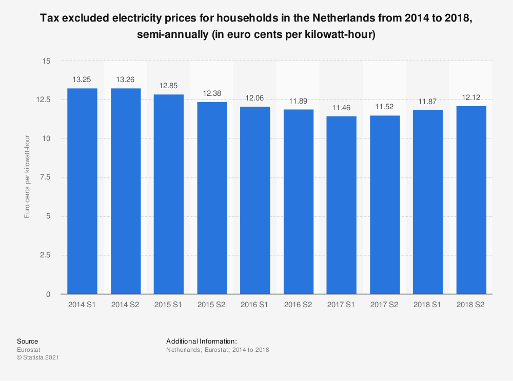 Statistic: Tax excluded electricity prices for households in the Netherlands from 2014 to 2018, semi-annually (in euro cents per kilowatt-hour)  | Statista