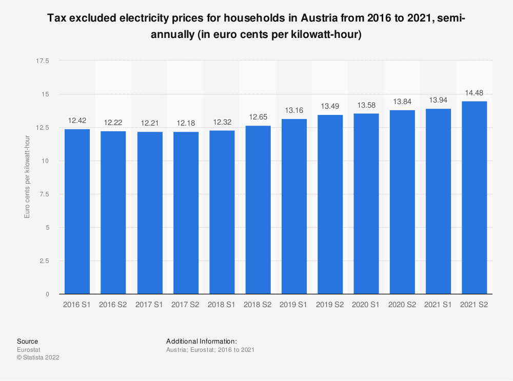 Statistic: Tax excluded electricity prices for households in Austria from 2014 to 2019, semi-annually (in euro cents per kilowatt-hour)  | Statista
