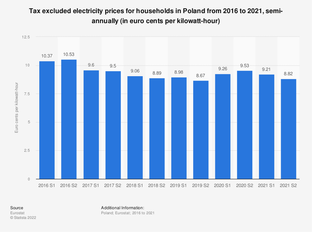 Statistic: Tax excluded electricity prices for households in Poland from 2014 to 2019, semi-annually (in euro cents per kilowatt-hour)  | Statista