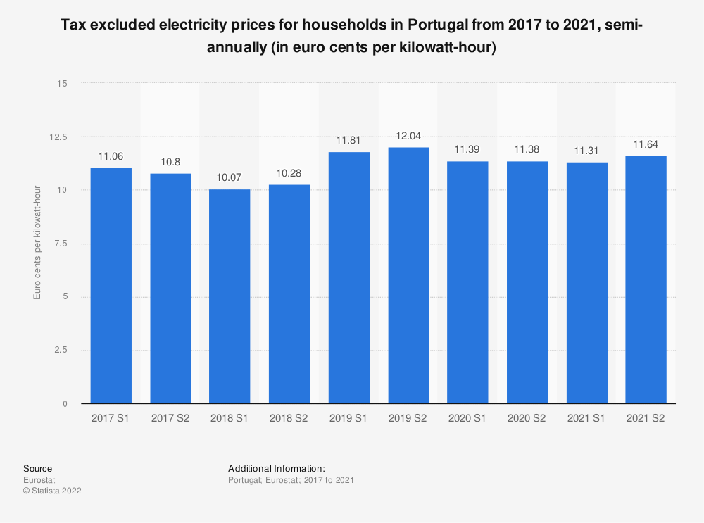 Statistic: Tax excluded electricity prices for households in Portugal from 2014 to 2018, semi-annually (in euro cents per kilowatt-hour)    Statista