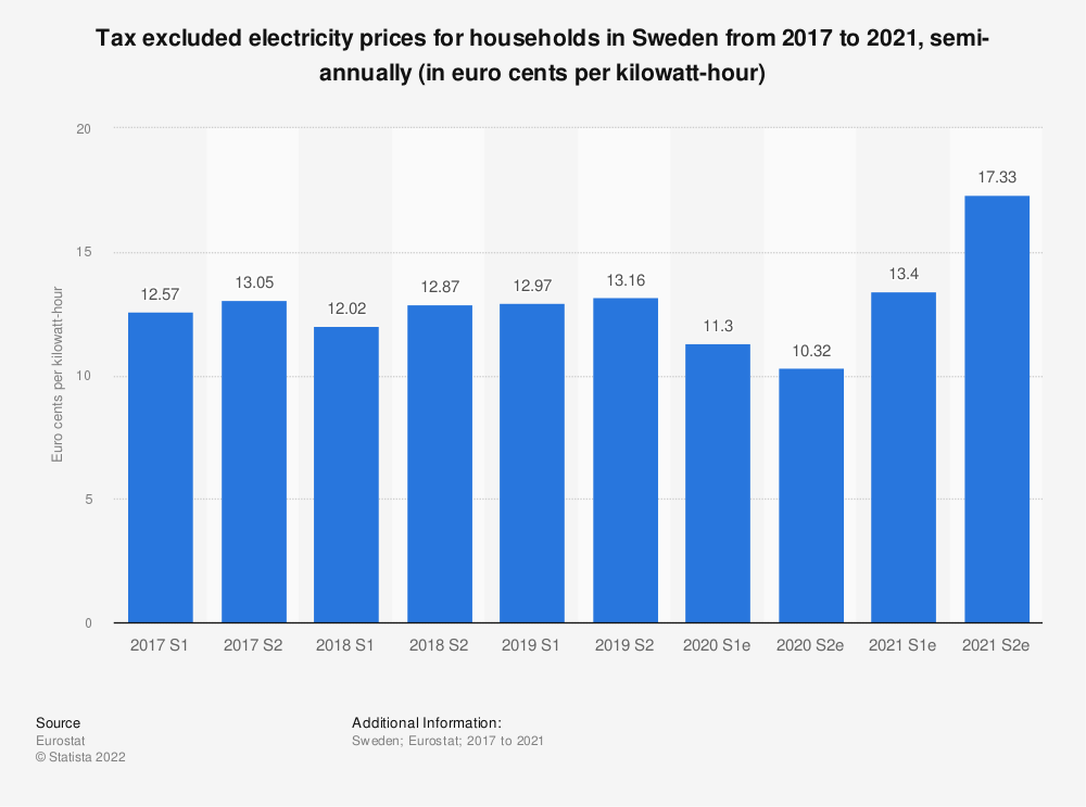 Statistic: Tax excluded electricity prices for households in Sweden from 2014 to 2018, semi-annually (in euro cents per kilowatt-hour)  | Statista