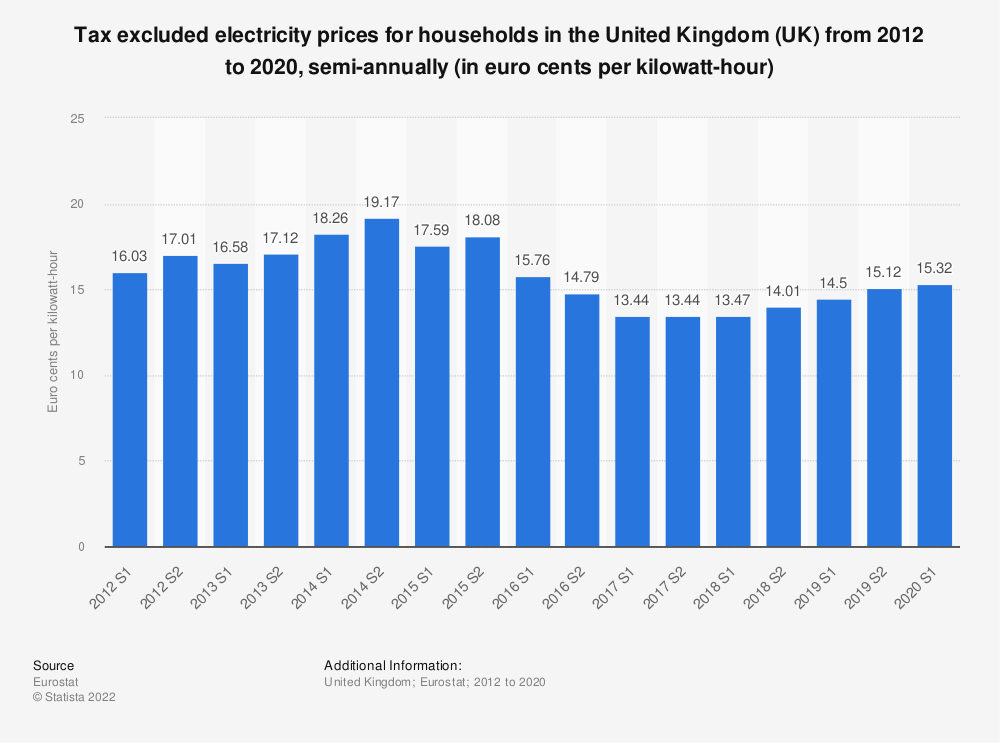 Statistic: Tax excluded electricity prices for households in the United Kingdom (UK) from 2010 to 2018, semi-annually (in euro cents per kilowatt-hour) | Statista