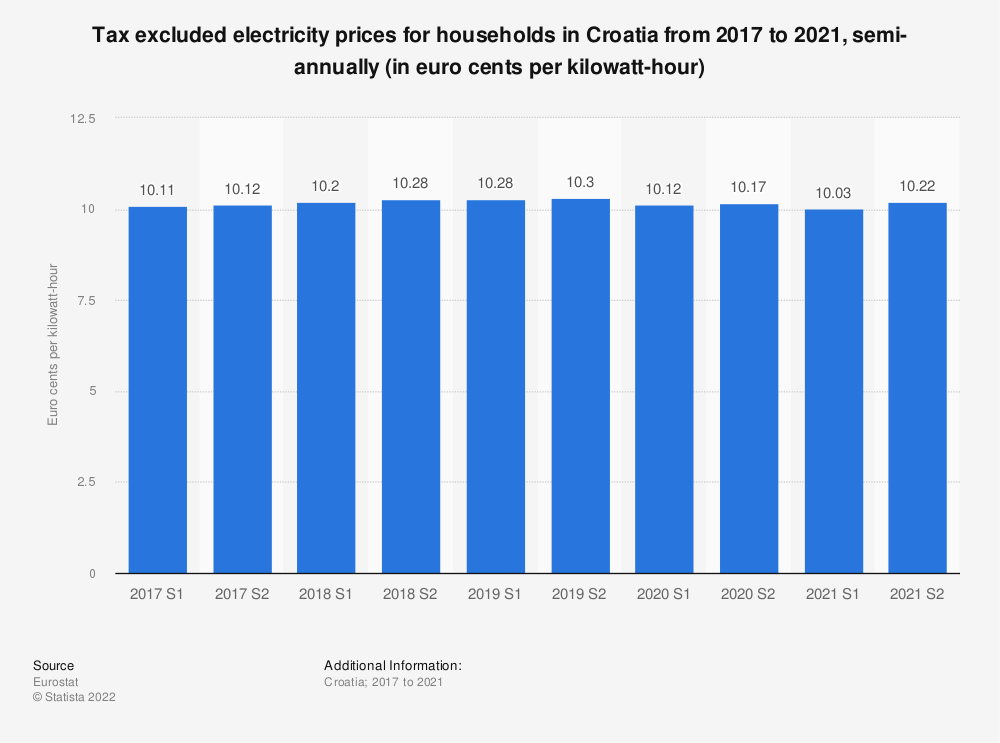 Statistic: Tax excluded electricity prices for households in Croatia from 2014 to 2018, semi-annually (in euro cents per kilowatt-hour)  | Statista