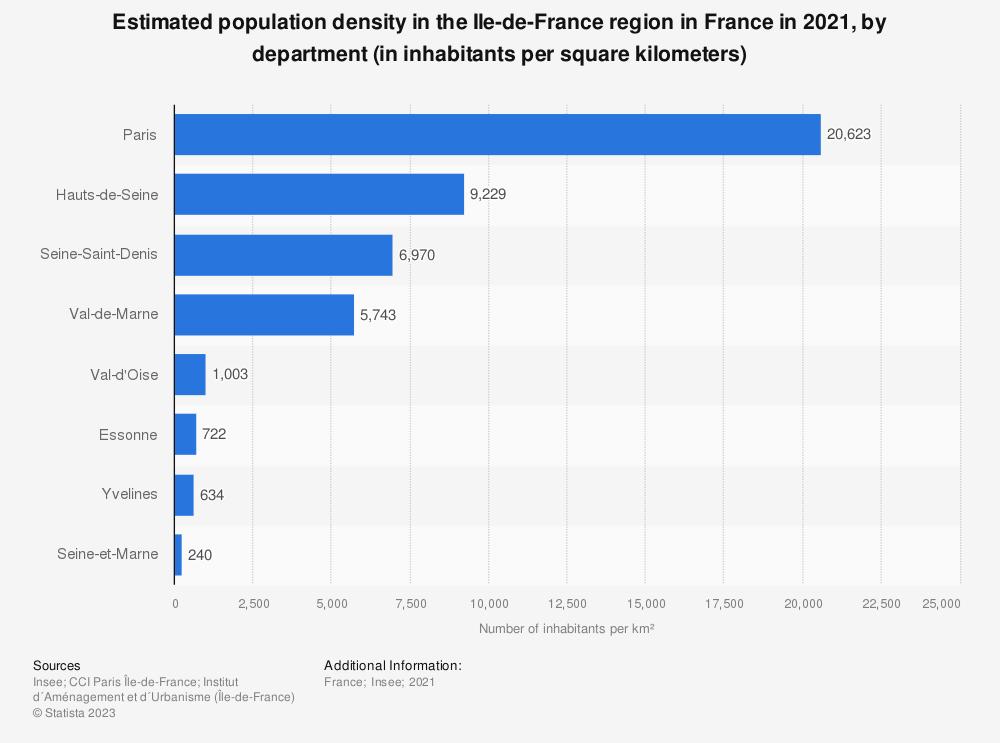 Statistic: Estimated population density in the Ile-de-France region in France in 2018, by department (in inhabitants per square kilometers) | Statista