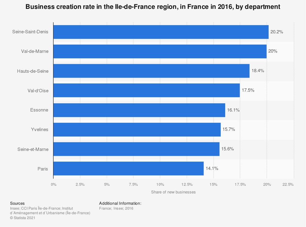 Statistic: Business creation rate in the Ile-de-France region, in France in 2016, by department | Statista