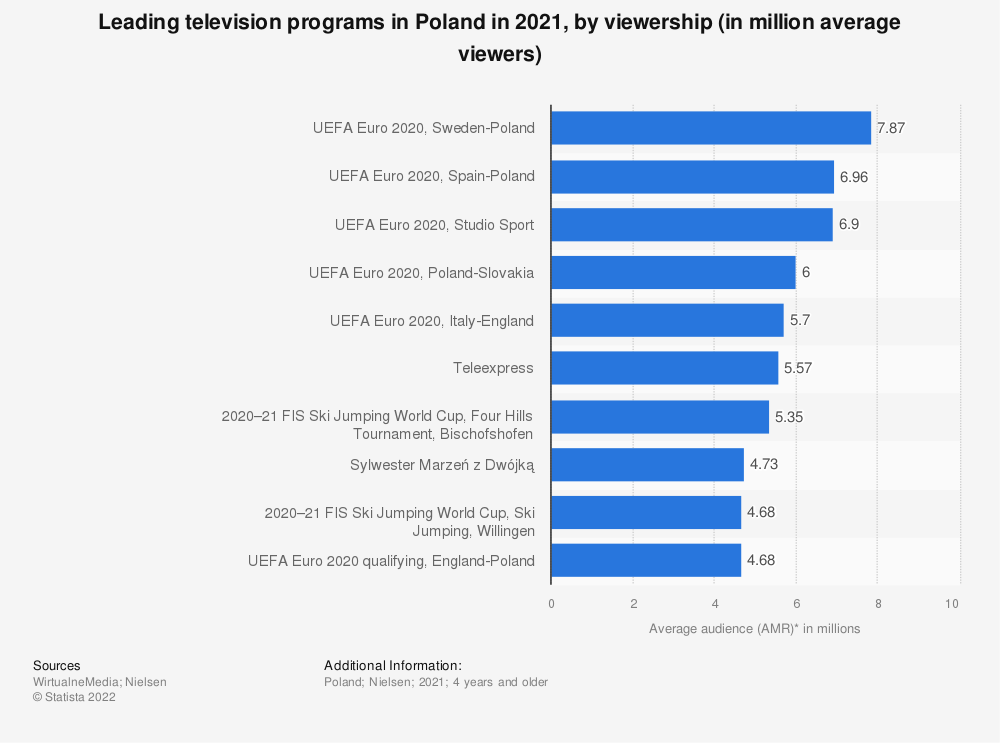 Statistic: Leading television programs in Poland in January 2021, by viewership (in million average viewers) | Statista