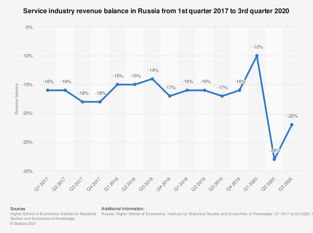 Statistic: Service industry revenue balance in Russia from 1st quarter 2017 to 3rd quarter 2020   Statista