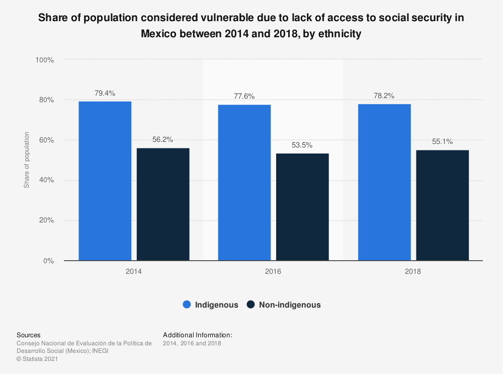 Statistic: Share of population considered vulnerable due to lack of access to social security in Mexico between 2014 and 2018, by ethnicity | Statista