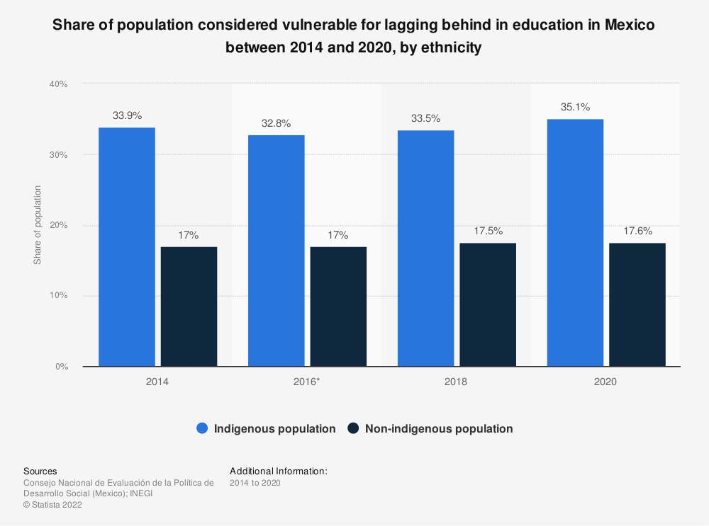 Statistic: Share of population considered vulnerable for lagging behind in education in Mexico between 2014 and 2018, by ethnicity   Statista