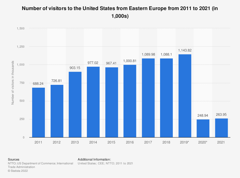 Statistic: Number of visitors to the United States from Eastern Europe from 2011 to 2018 | Statista