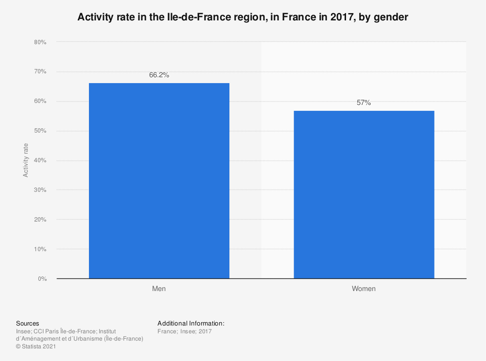 Statistic: Activity rate in the Ile-de-France region, in France in 2017, by gender | Statista