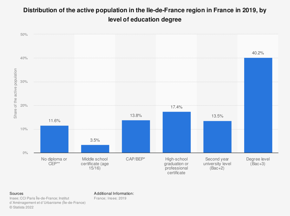 Statistic: Distribution of the active population in the Ile-de-France region in France in 2017, by level of education degree   Statista