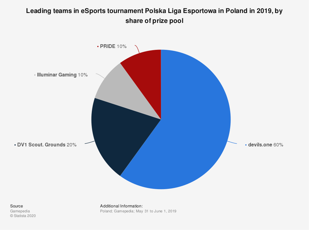 Statistic: Leading teams in eSports tournament Polska Liga Esportowa in Poland in 2019, by share of prize pool | Statista