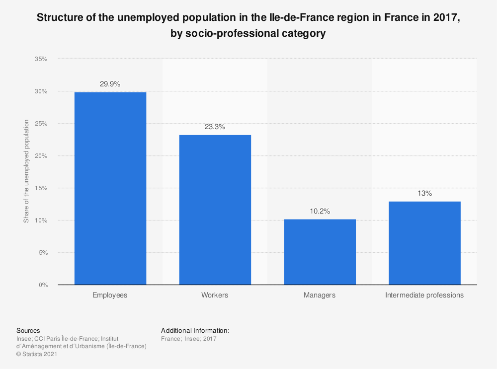 Statistic: Structure of the unemployed population in the Ile-de-France region in France in 2017, by socio-professional category | Statista