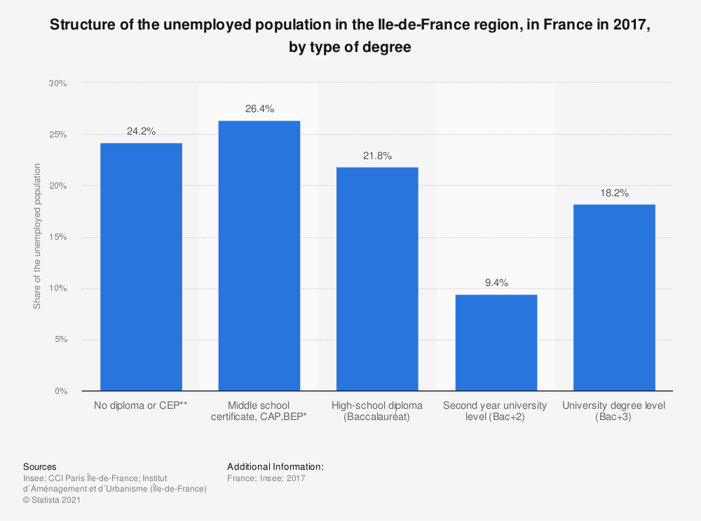 Statistic: Structure of the unemployed population in the Ile-de-France region, in France in 2017, by type of degree | Statista