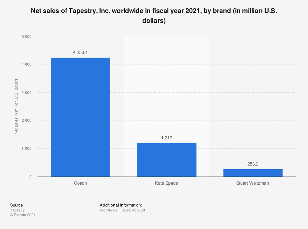 Statistic: Net sales of Tapestry, Inc. worldwide in fiscal year 2020, by brand (in million U.S. dollars) | Statista