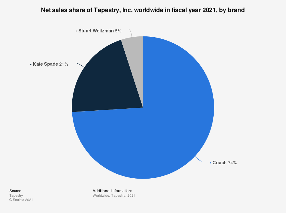 Statistic: Net sales share of Tapestry, Inc. worldwide in fiscal year 2021, by brand   Statista