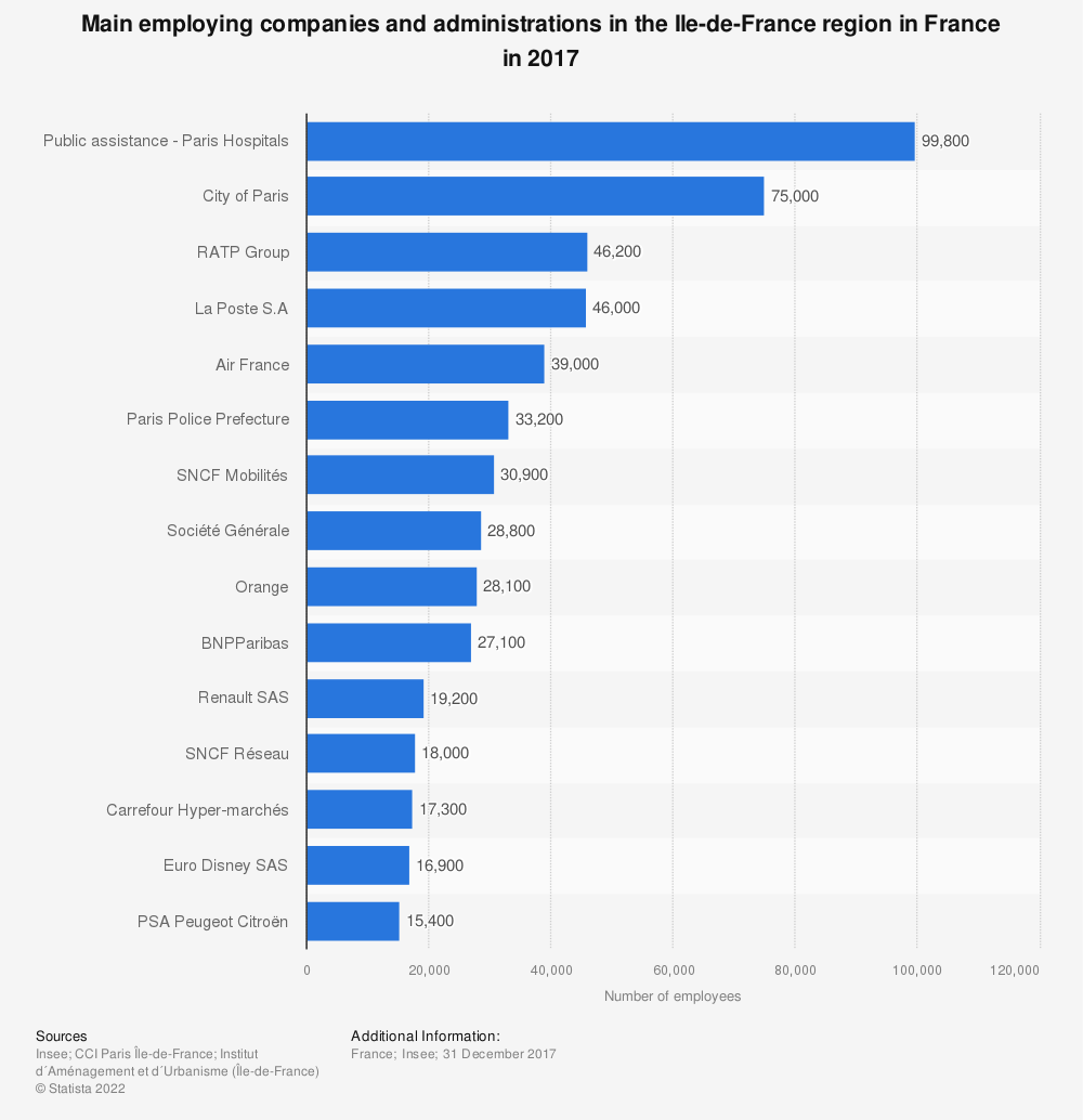 Statistic: Main employing companies and administrations in the Ile-de-France region in France in 2015 | Statista