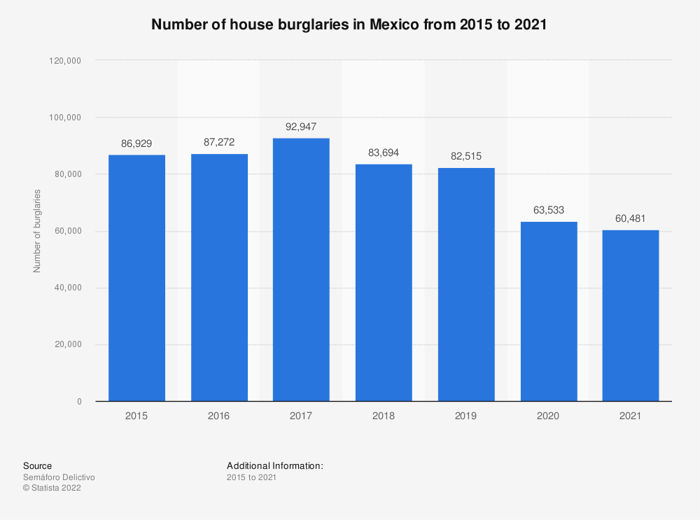 Statistic: Number of house burglaries in Mexico from 2015 to 2019 | Statista