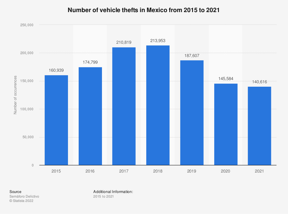 Statistic: Number of vehicle thefts in Mexico from 2015 to 2018 | Statista