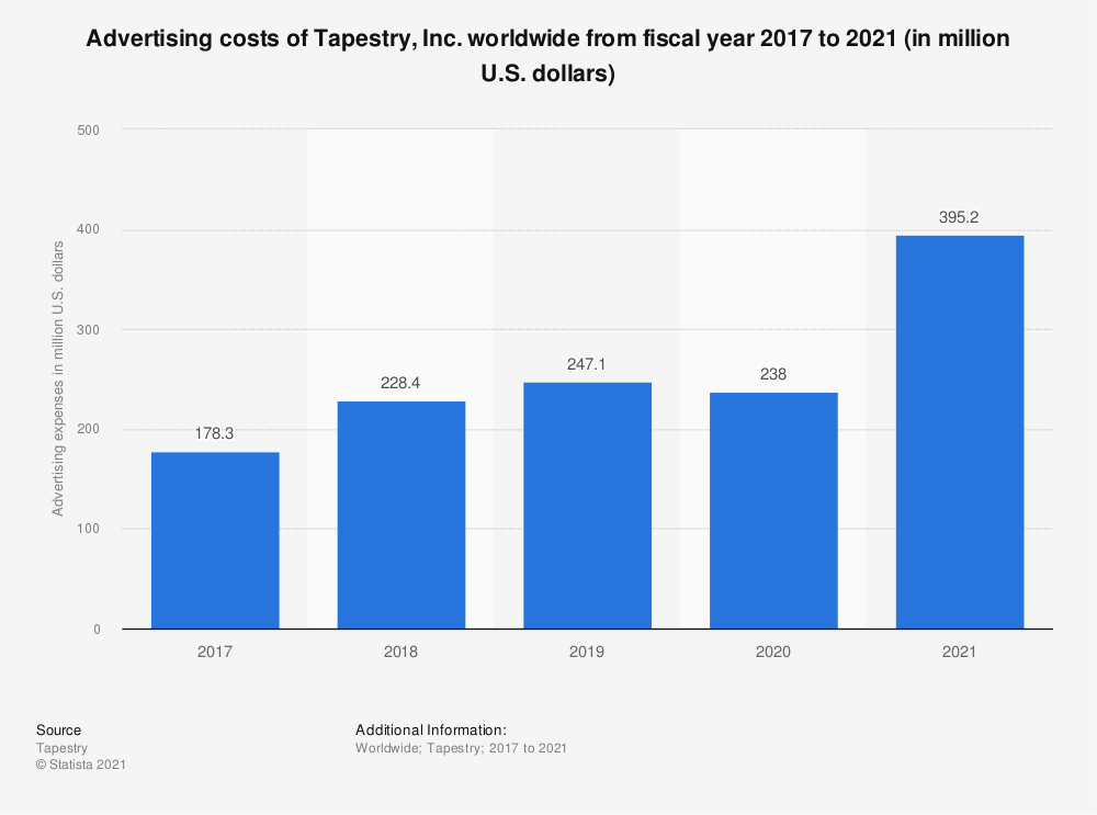 Statistic: Advertising costs of Tapestry, Inc. worldwide from fiscal year 2017 to 2020 (in million U.S. dollars)* | Statista
