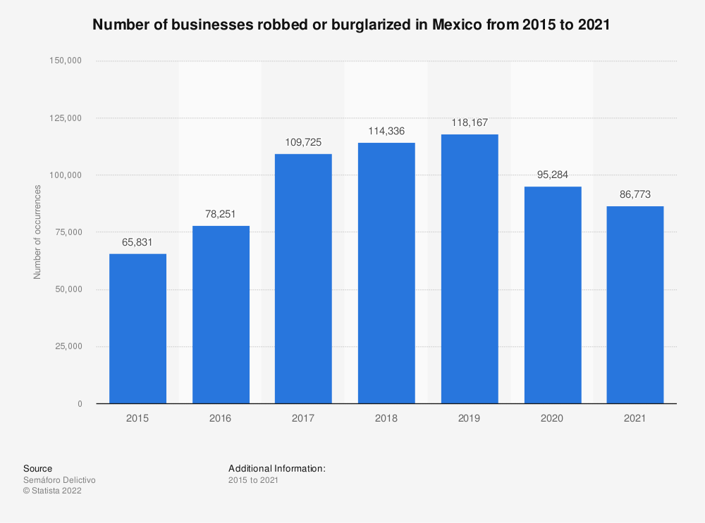Statistic: Number of businesses robbed or burglarized in Mexico from 2015 to 2018 | Statista