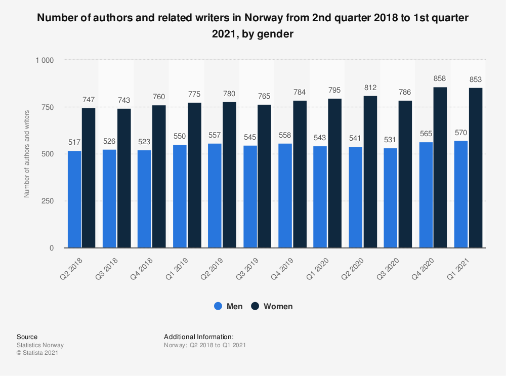 Statistic: Number of authors and related writers in Norway from 2nd quarter 2018 to 2nd quarter 2020, by gender | Statista